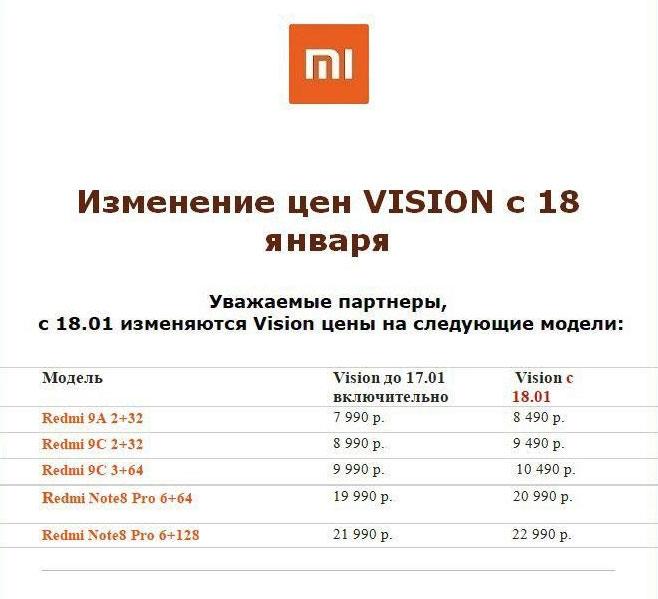 Изменение цен Xiaomi